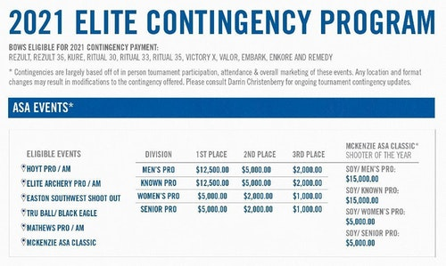 The chart above shows the 2021 Elite Archery Contingency Program paid during eligible ASA professional events. The company also rewards Elite Archery shooters competing at many other levels and events, including ASA amateur classes at Pro/Am National Tour, IBO events, USA Archery events, NFAA events, World Archery events, and other events such as the Rushmore Rumble and OPA.