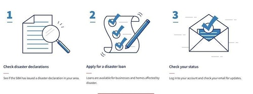 You can apply for a disaster relief loan online or call for a paper application. (Illustration courtesy of SBA.)