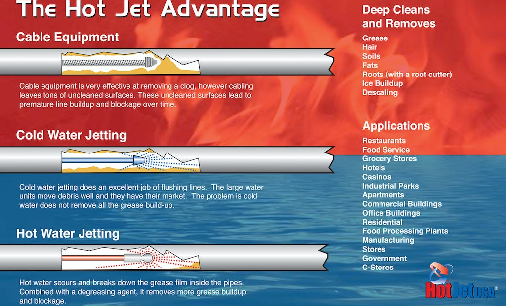 Advantages of Waterjetting to Clear Drains