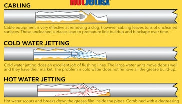 Deep Clean and Renew Sewer Lines with High-Pressure Water Jetting