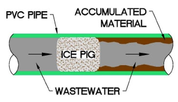 What the Heck is Ice Pigging?