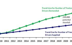 Increased Demand Creates Truck Driver Shortage