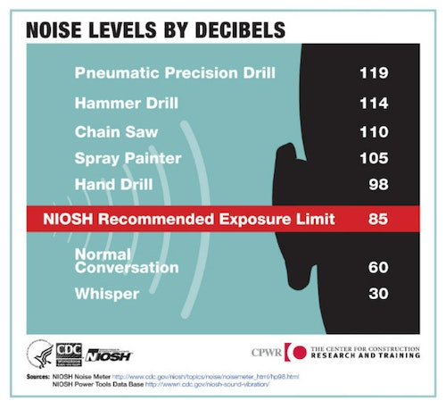 """For normal caliber handguns and rifles, suppressed sound levels routinely exceed 130 dB, just shy of OSHA's """"hearing safe"""" threshold of 140 dB."""