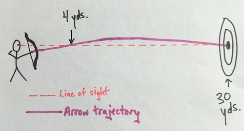 This quick sketch by the author shows how the arrow (purple solid line) crosses the line of sight (red hash marks) twice on its way to a 30-yard target. As shown here, the author's 30-yard bowsight pin works for both 30 yards and 4 yards.