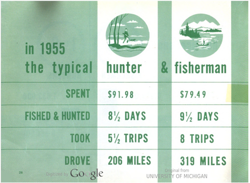 Image from the U.S. Fish and Wildlife Service's first angler and hunter surveys in 1955. Credit: National Survey of Fishing and Hunting. 1955. Original copy from University of Michigan.