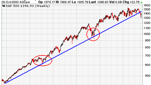 Hunting in America is experiencing a trend line of sorts right now. And if hunter numbers were an equity, the trend line would be telling you to sell. Graph: StockCharts.com, S&P 500 trend line example.