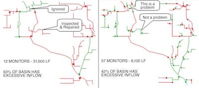 Establishing Basin Size and Uniformity