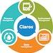 Hach Claros Water Intelligence System