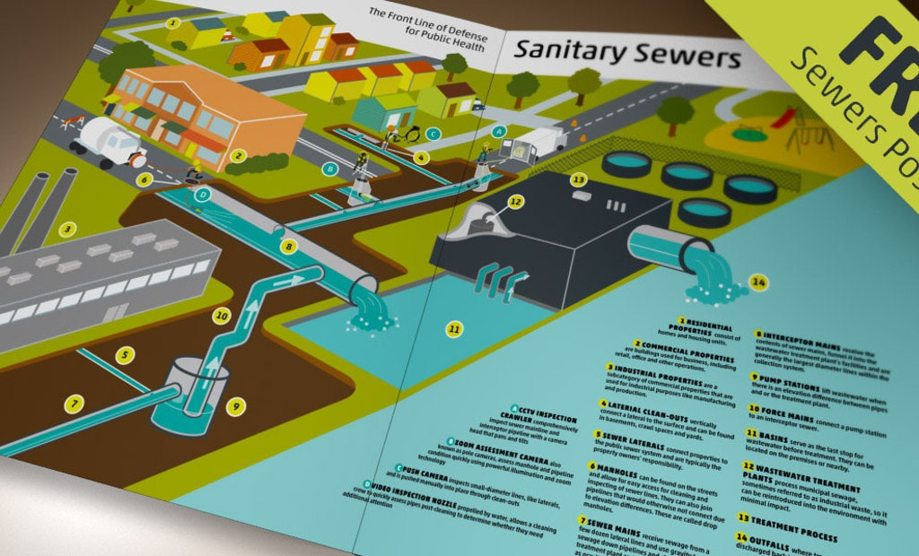How Do Sewers Work? Explaining the Unseen
