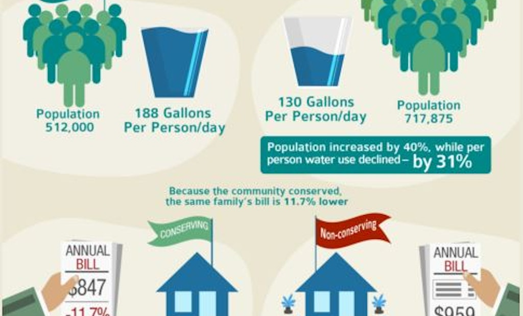 Water Conservation Linked to Lower Rates