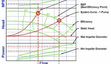 Flow, Pressure and Pump Performance