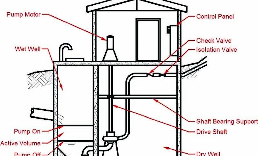 Pump Station Wet Wells vs. Dry Wells