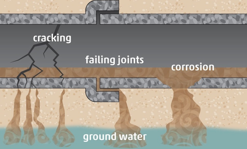 Sewer Exfiltration: The Leaking Enemy