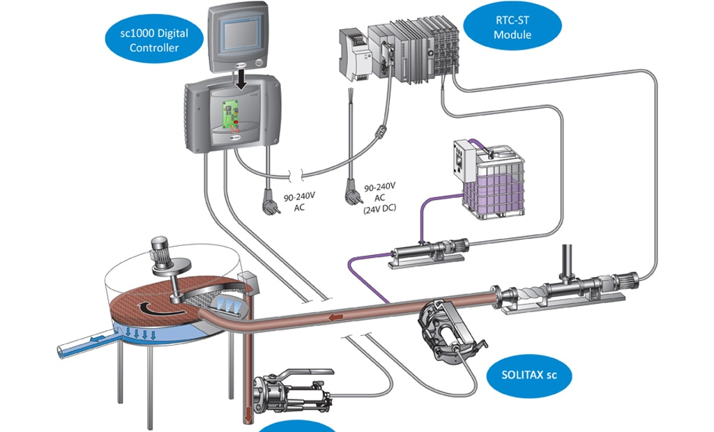 WEFTEC Giveaway: Hach Real-Time Control Sludge System