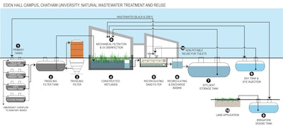 University Sustainability Project Incorporates Futuristic Wastewater Reuse Technologies