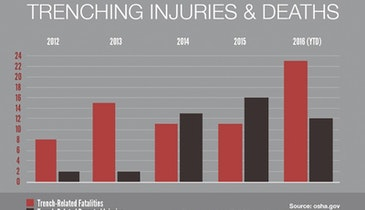 Trenching Deaths Double in 2016