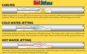 How to Sell Your Customer on Why Jetting Will Clear Their Drainline Clogs