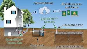 SepticSitter Watches Over Sewage Systems