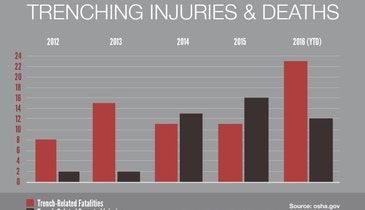 Trenching Deaths More Than Double in 2016