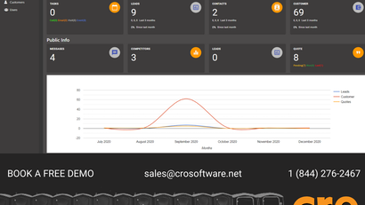 Why You Need a Fully Integrated CRM Solution
