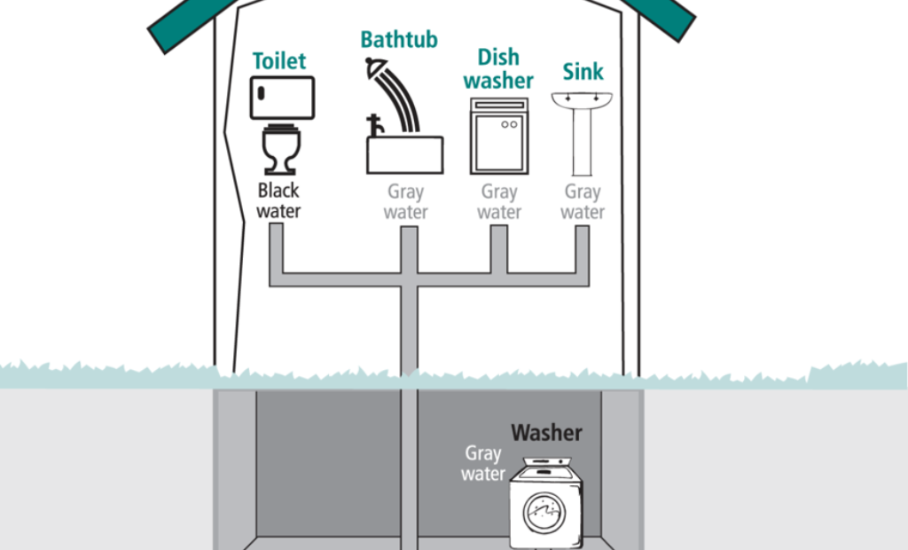 Sewage Treatment in Graywater Systems