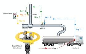 Valve Interlocks Provide Tanker Loading Safety