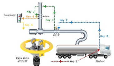 Valve Interlocks Provide Tanker Loading Safety