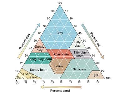 A Study in Soil