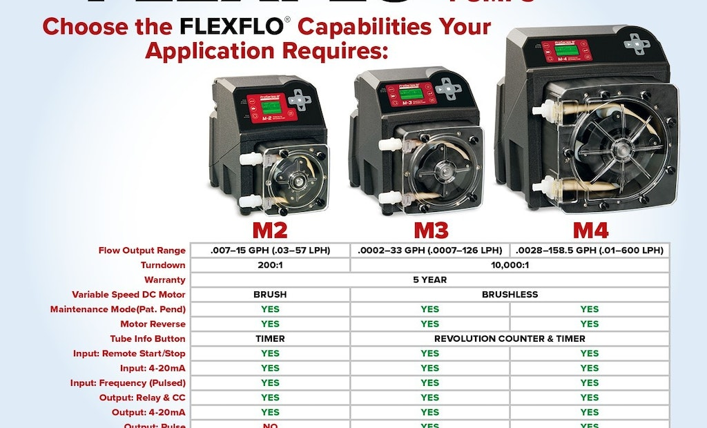 How to Choose the FLEXFLO Capabilities Your Application Requires