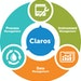 Hach Claros Water Intelligence System