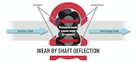 Extending the Life of a Rotary Lobe Pump: Wear Factors