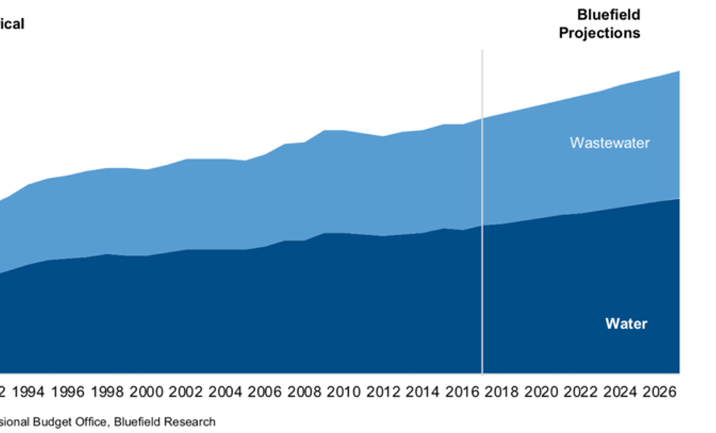 Operating Expenditures for Water and Wastewater Utilities Approaching $100 Billion Annually