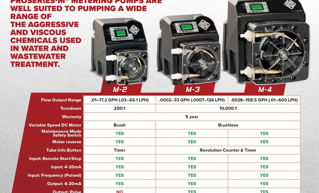 3 Peristaltic Metering Pumps to Meet Your Every Need