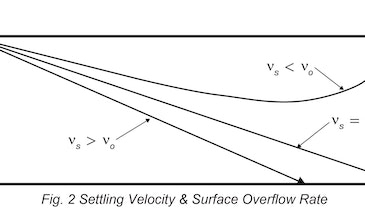 Apply Engineering Principles to Evaluate Grit System Performance
