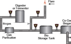 Santa Cruz Depends on Sierra for Dependable Biogas Measurement