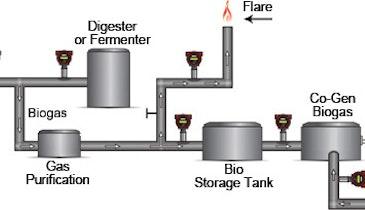 Santa Cruz Depends on Sierra for Dependable Biogas Measurement