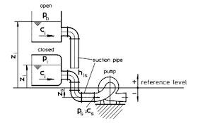 Understanding Pump Cavitation
