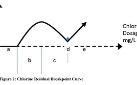 Which Side of the Curve Am I On?