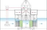 Disinfecting CSO Water