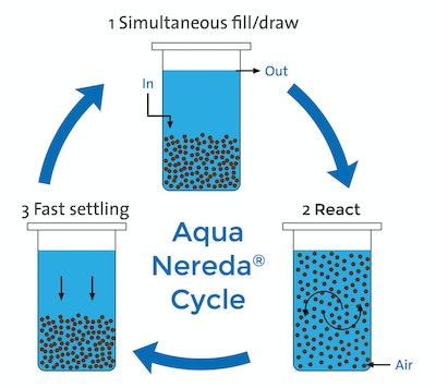New Aerobic Granular Sludge Technology Defies Convention