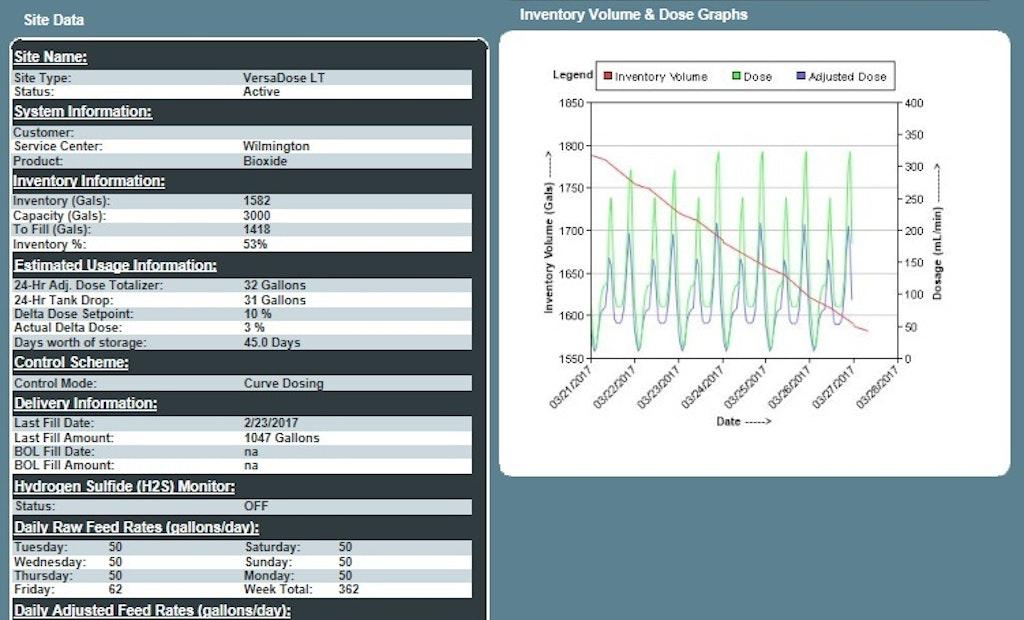 Q&A: Advanced Dosing & Monitoring Technologies for Odor Control