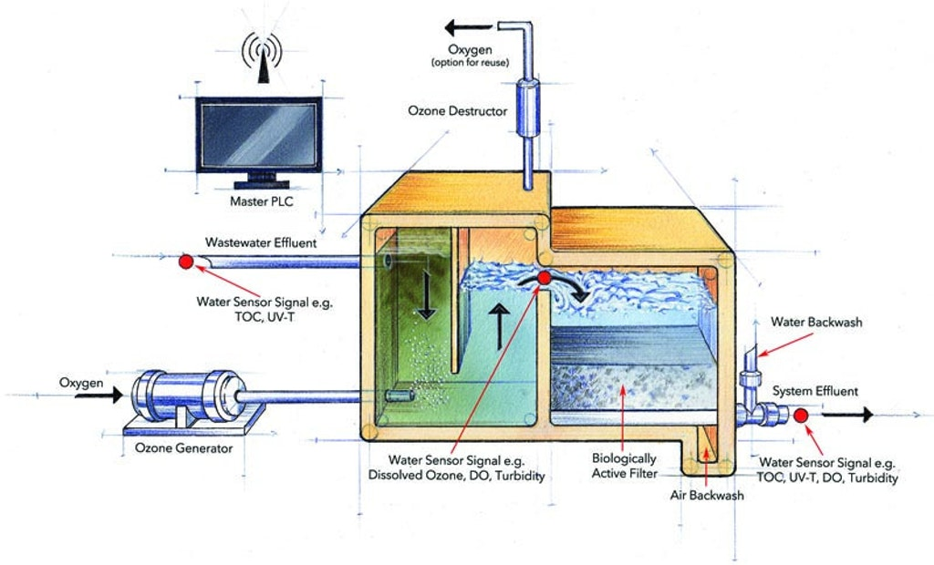 An Ozone-Enhanced Filtration System Provides Multi-Barrier Treatment For Water Reclamation