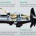 Examining Submersible Mixers for Maximum Value
