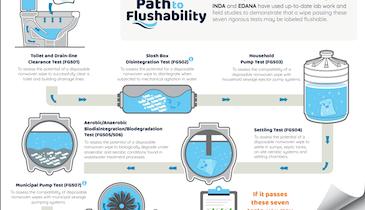 Wipes Industry Updates Flushability Guidelines