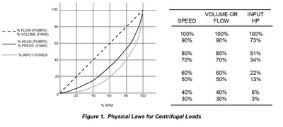 Cut Centrifugal Load Energy Costs